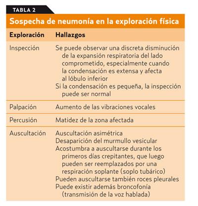 infeccion de vias respiratorias inferiores pediatria