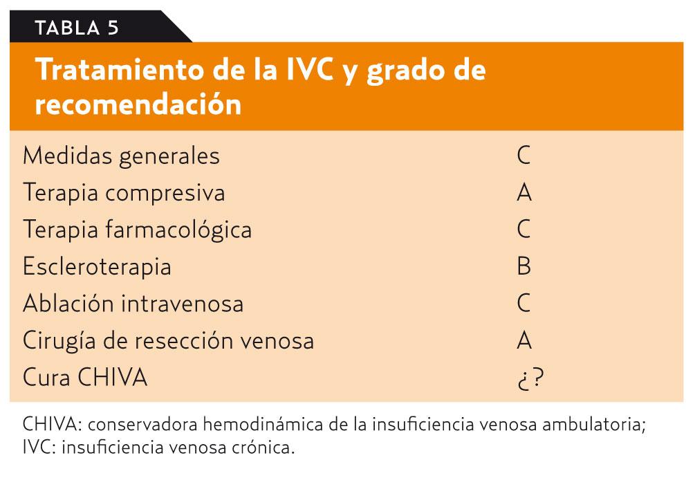 Definición de hipertensión venosa ambulatoria