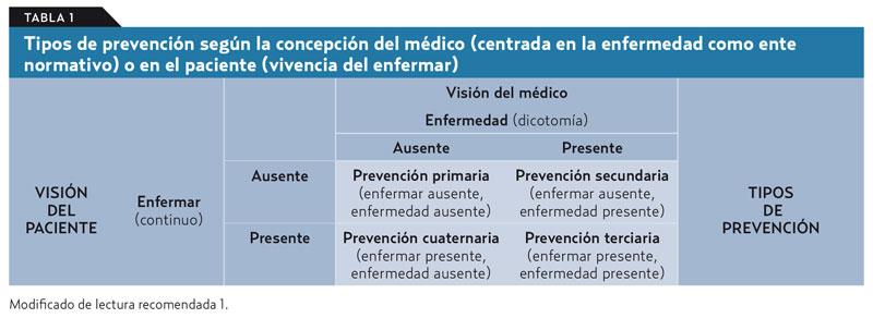 Hipertensión arterial niveles de prevención de nivel