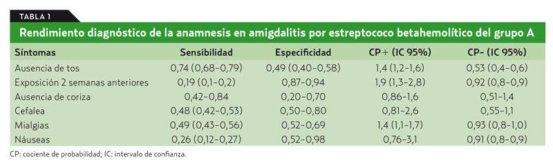 que es mejor para la garganta ampicilina o amoxicilina