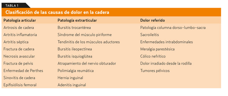 dolor ingles mujer causas
