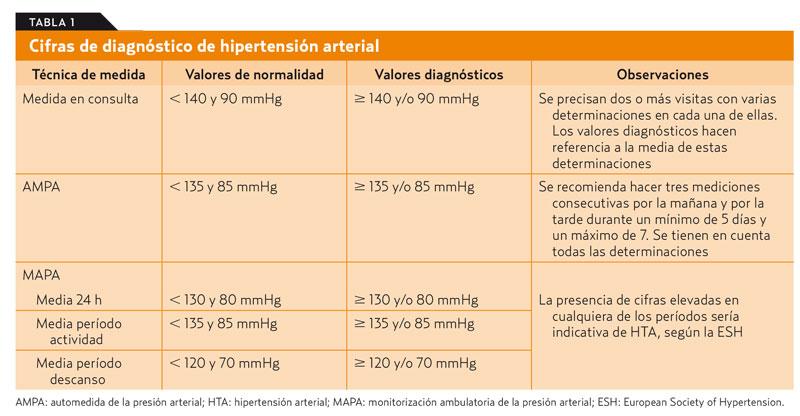 Pautas de tratamiento de hipertensión tipo 2