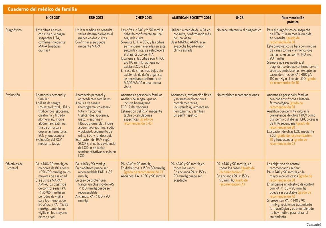 hipertension arterial sistemica primaria y secundaria pdf