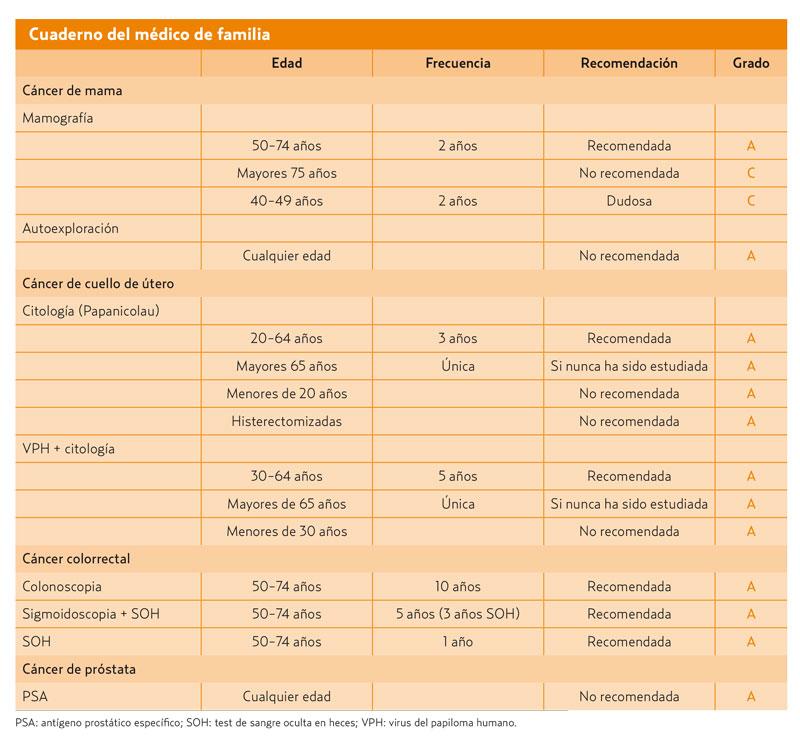 escala de clasificación de gleason para el cáncer de próstata