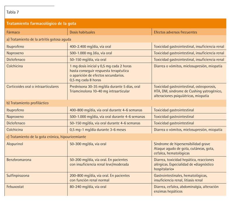 acido urico vegetales prohibidos determinacion acido urico pdf dolor de pies por acido urico