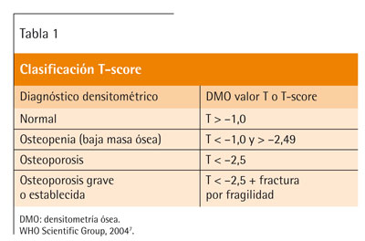 37+ Diagnostico de osteoporosis por densitometria osea ideas