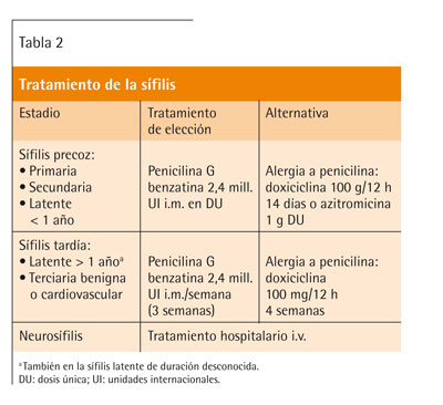 Uretritis hombre de tratamiento de clamidia
