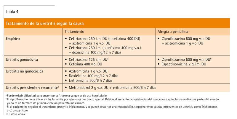 causa principal de la vacuna contra la clamidia uretritis