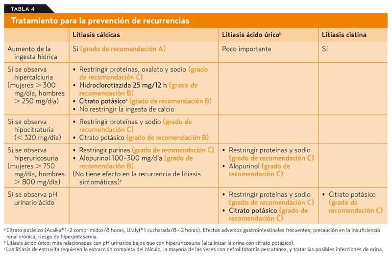recetas para bajar el acido urico rapido aumento del acido urico alimentos ricos en vitamina b12 e acido folico