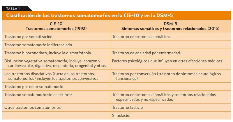34fa93dcb Somatización o síntomas somáticos y trastornos relacionados (AMF 2015)