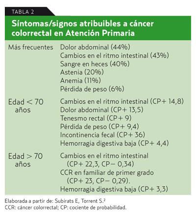 perdida de peso sangre heces anemia sintomas de cancer