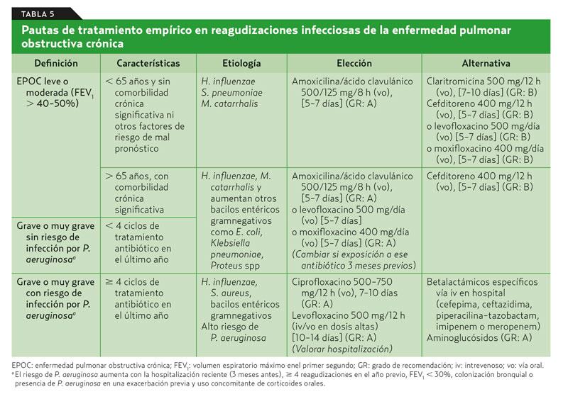 Diagrama de fisiopatología de diabetes mellitus tipo 2 para neumonía