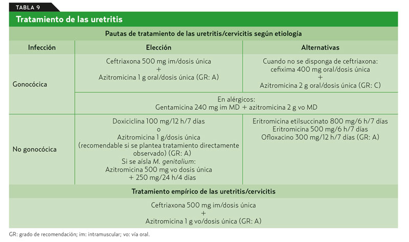 sospecha de uretritis