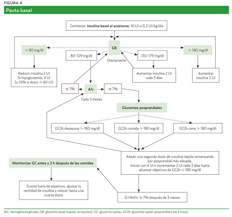 Insulina en Atención Primaria (AMF 2017) Uso adecuado de...