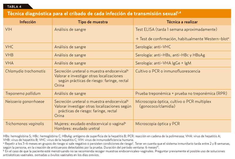 prueba de uretritis no gonocócica