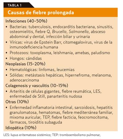 fiebre de prostatitis de origen desconocido